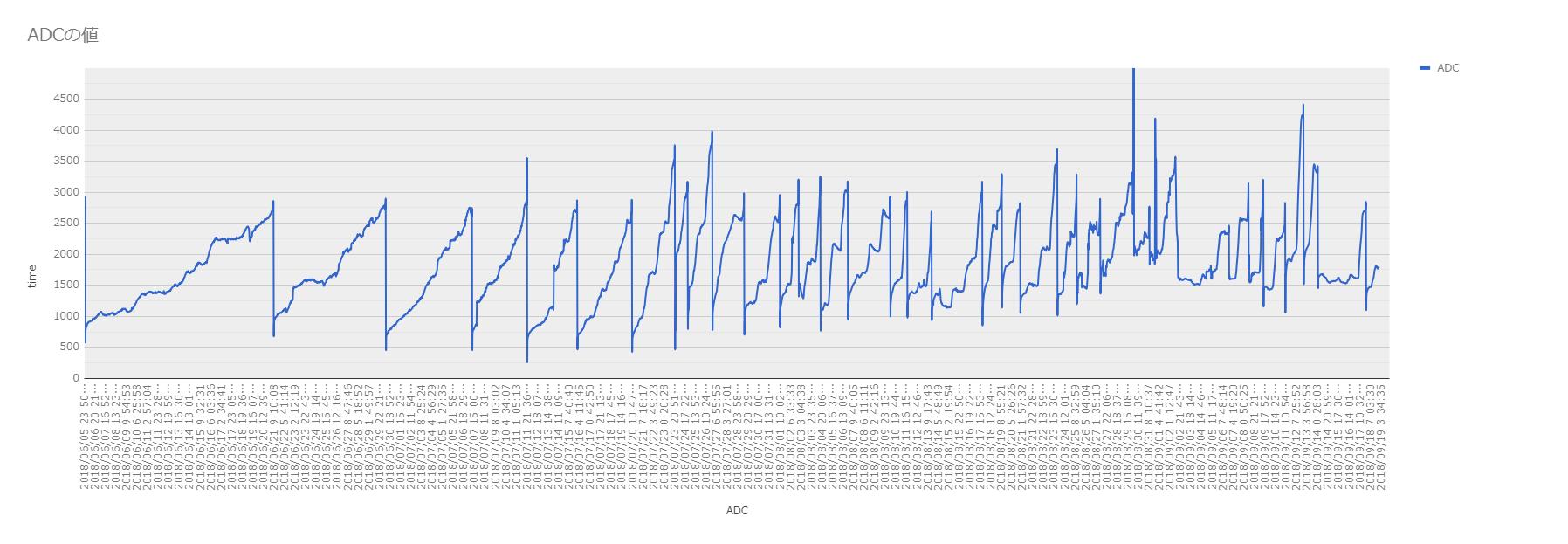 Graph (電源切れるまで)
